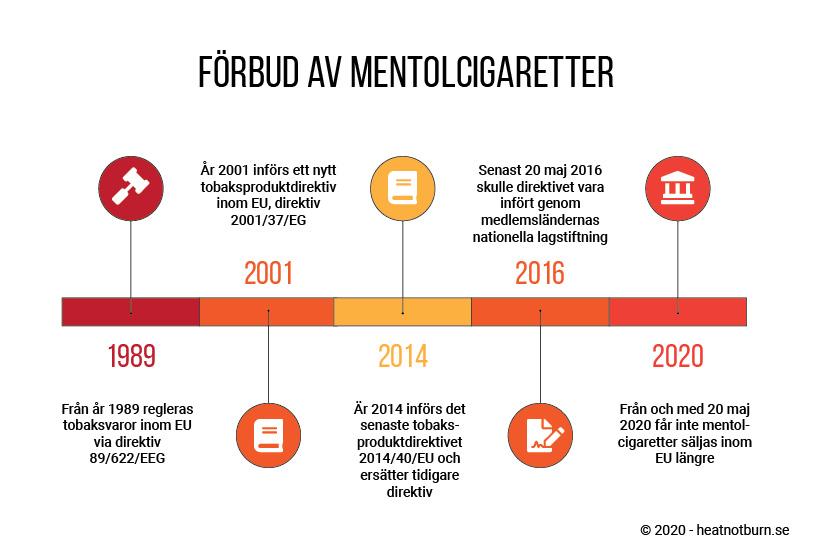 Förbud av mentolcigaretter 2020, grafisk illustration